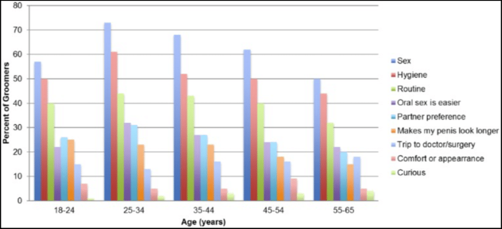 chart - hair removal down there by age