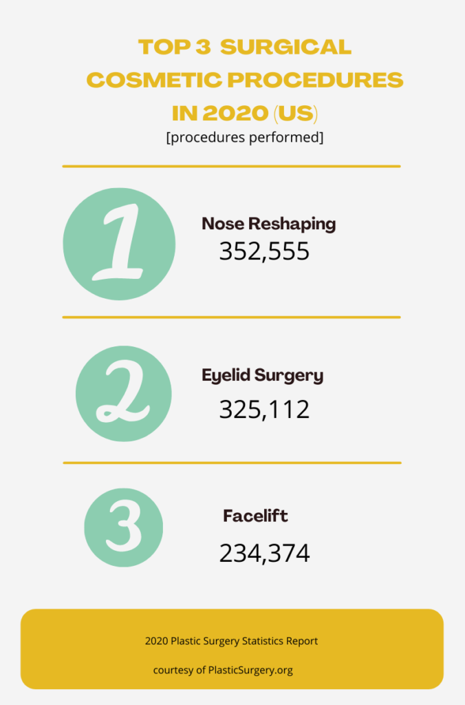 nose reshaping without surgery - cosmetic surgery statistics for 2020 - infographics